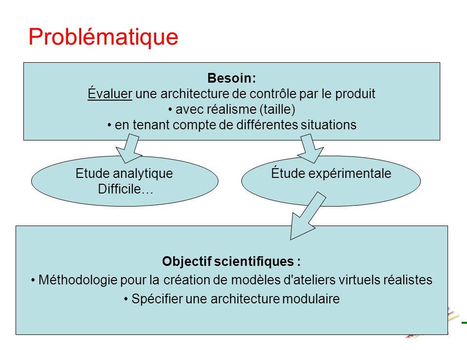 Problématique Besoin: Évaluer une architecture de contrôle par le produit avec réalisme (taille) en tenant compte de différentes situations Etude anal