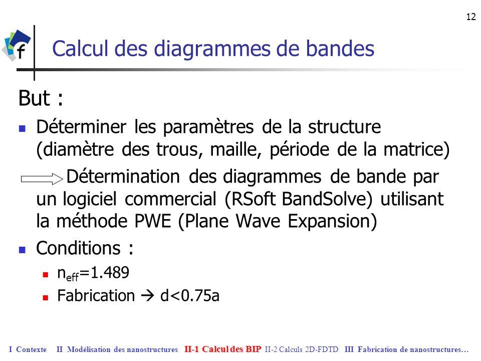12 Calcul des diagrammes de bandes But : Déterminer les paramètres de la structure (diamètre des trous, maille, période de la matrice) Détermination d