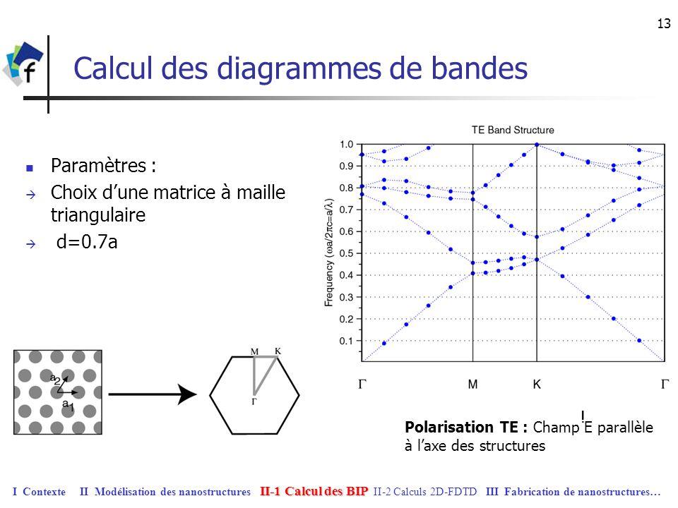 13 Calcul des diagrammes de bandes Paramètres : Choix dune matrice à maille triangulaire d=0.7a Polarisation TE : Champ E parallèle à laxe des structu