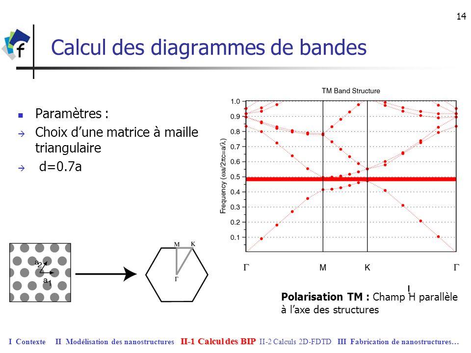 14 Calcul des diagrammes de bandes Polarisation TM : Champ H parallèle à laxe des structures ! Paramètres : Choix dune matrice à maille triangulaire d
