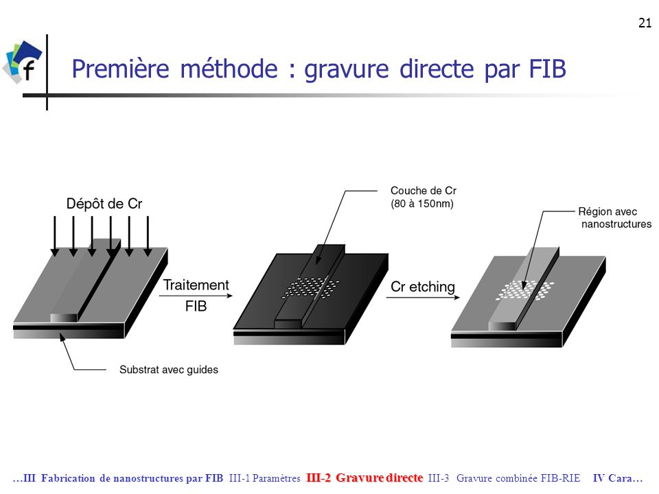 21 Première méthode : gravure directe par FIB III-2 Gravure directe …III Fabrication de nanostructures par FIB III-1 Paramètres III-2 Gravure directe