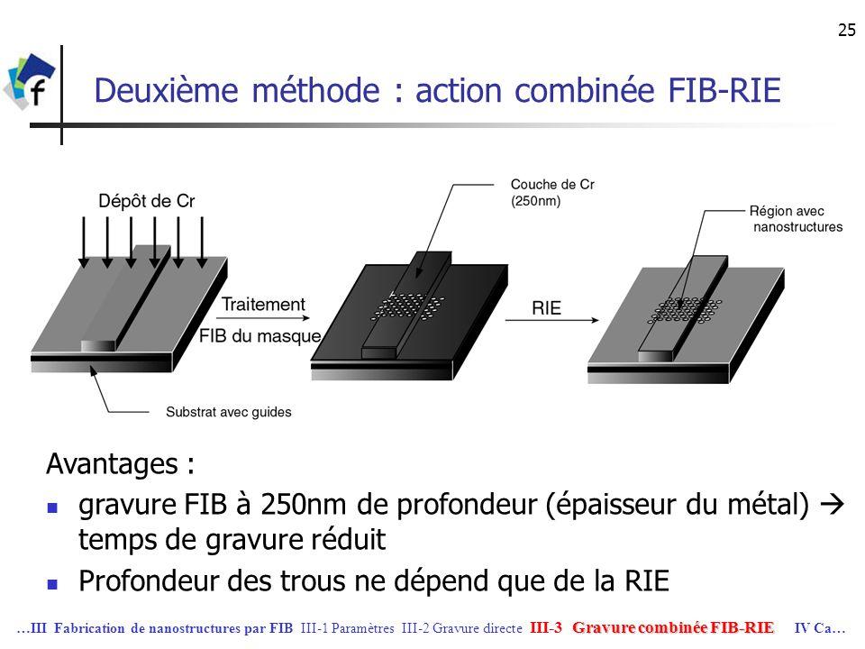 25 Deuxième méthode : action combinée FIB-RIE Avantages : gravure FIB à 250nm de profondeur (épaisseur du métal) temps de gravure réduit Profondeur de