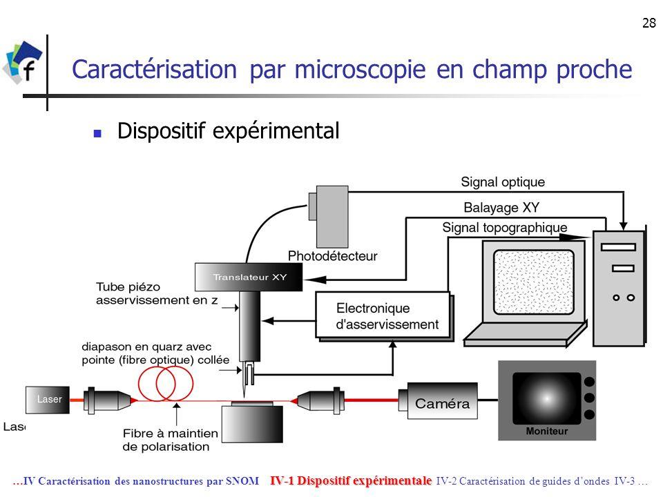 28 Caractérisation par microscopie en champ proche Dispositif expérimental IV-1 Dispositif expérimentale …IV Caractérisation des nanostructures par SN