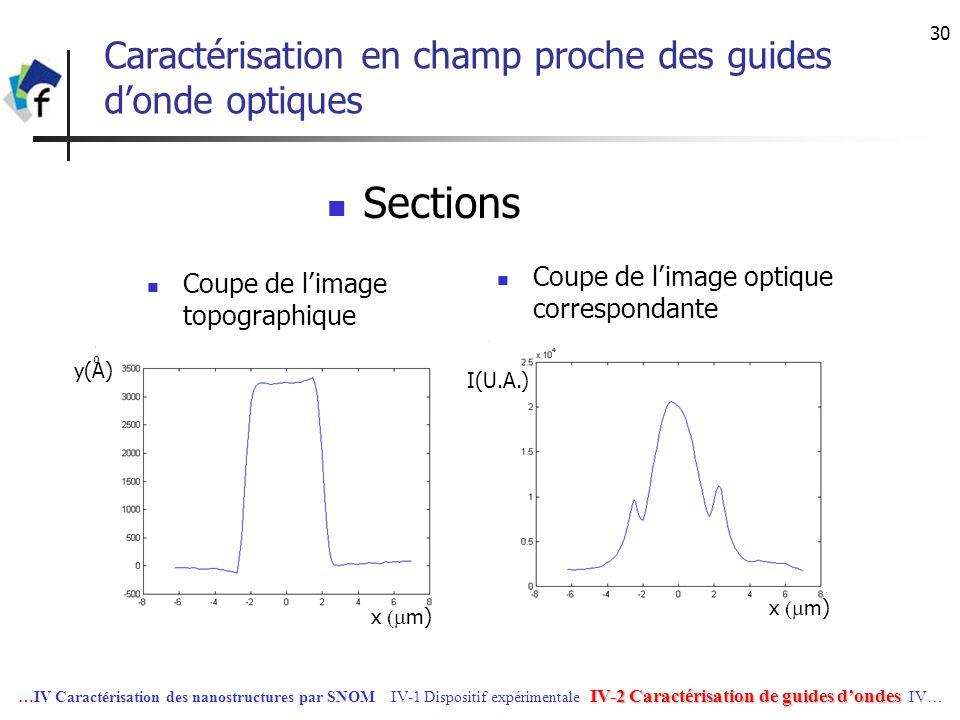 30 Caractérisation en champ proche des guides donde optiques Coupe de limage optique correspondante Sections Coupe de limage topographique IV-2 Caract