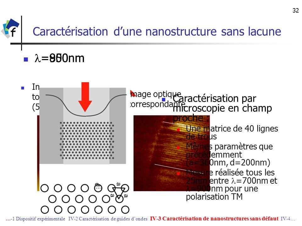 32 Caractérisation dune nanostructure sans lacune =850nm =900nm Image optique correspondante Image topographique (5x5µm²) IV-3 Caractérisation de nano