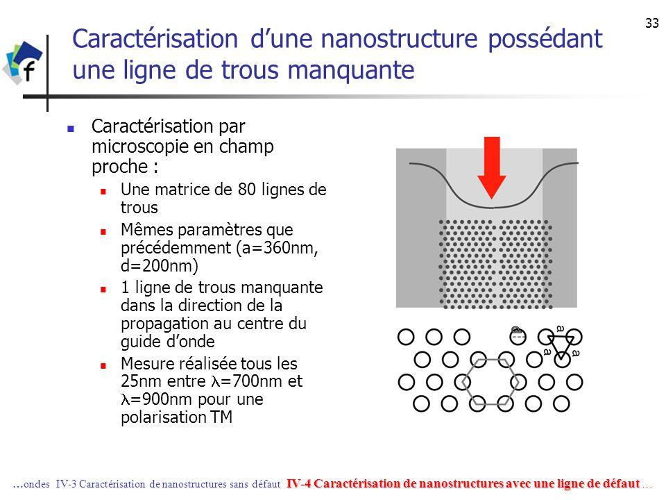 33 Caractérisation dune nanostructure possédant une ligne de trous manquante Caractérisation par microscopie en champ proche : Une matrice de 80 ligne