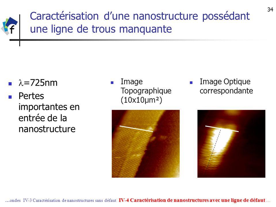 34 Caractérisation dune nanostructure possédant une ligne de trous manquante Image Optique correspondante Image Topographique (10x10µm²) =725nm Pertes