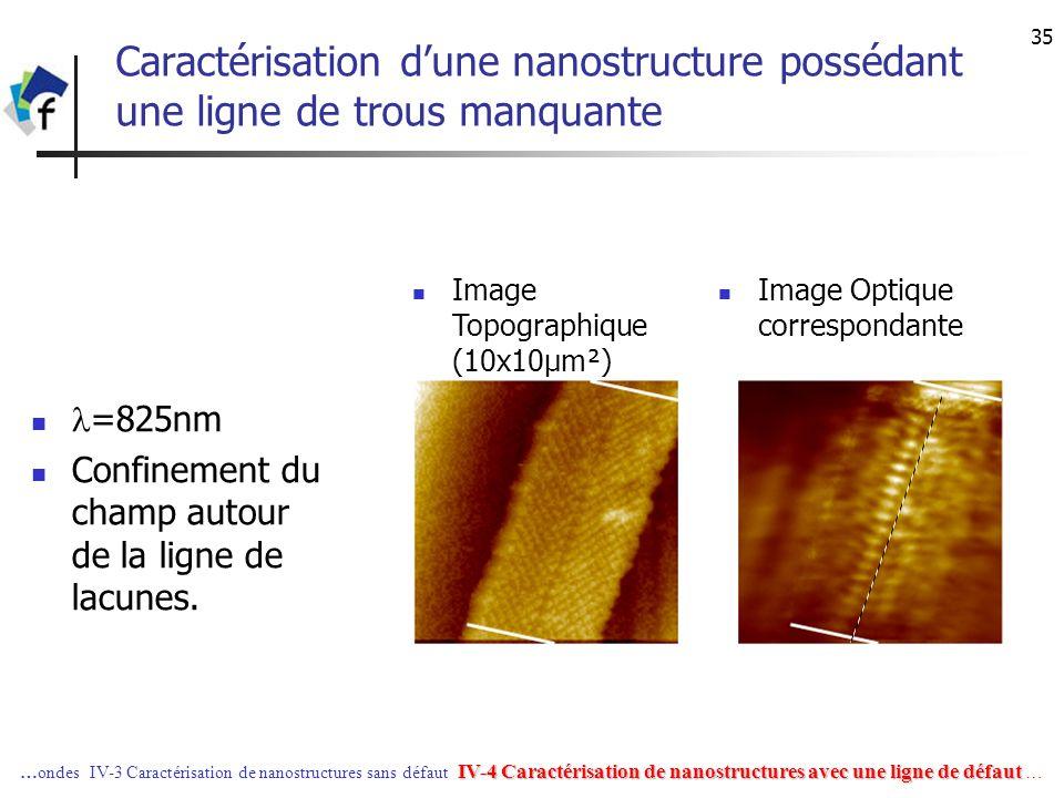 35 Caractérisation dune nanostructure possédant une ligne de trous manquante =825nm Confinement du champ autour de la ligne de lacunes. Image Optique