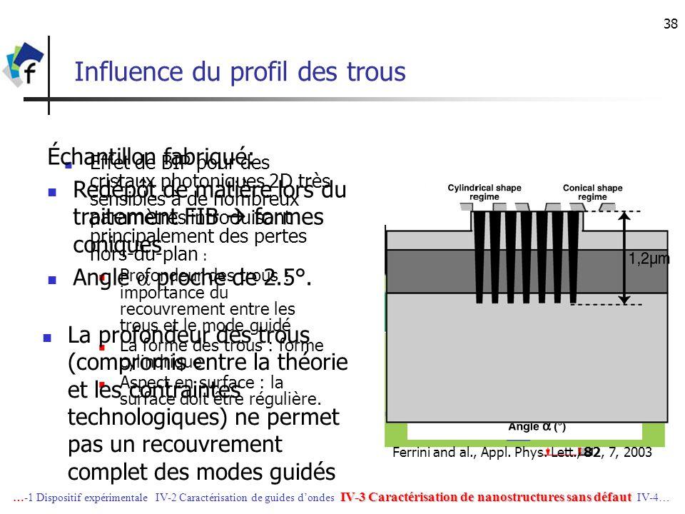 38 Influence du profil des trous Effet de BIP pour des cristaux photoniques 2D très sensibles à de nombreux paramètres introduisant principalement des