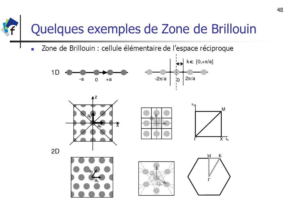 48 Quelques exemples de Zone de Brillouin Zone de Brillouin : cellule élémentaire de lespace réciproque