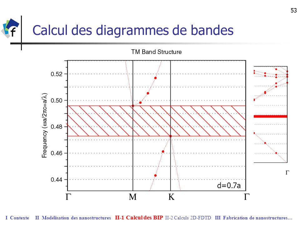 53 Calcul des diagrammes de bandes d=0.7a II-1 Calcul des BIP I Contexte II Modélisation des nanostructures II-1 Calcul des BIP II-2 Calculs 2D-FDTD I