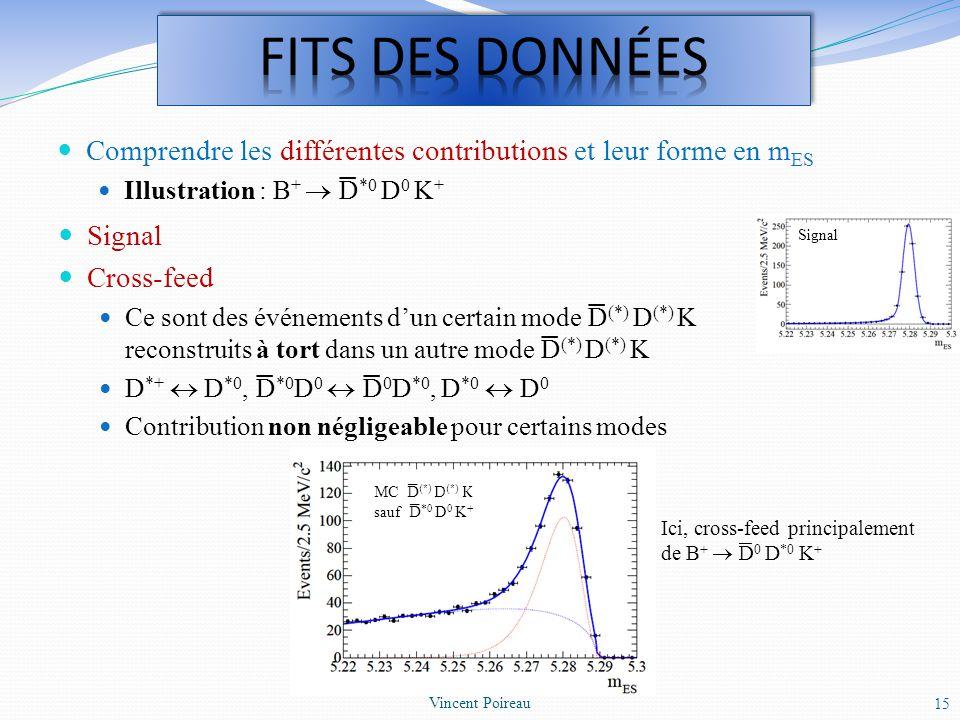 Signal Cross-feed Ce sont des événements dun certain mode D (*) D (*) K reconstruits à tort dans un autre mode D (*) D (*) K D *+ D *0, D *0 D 0 D 0 D