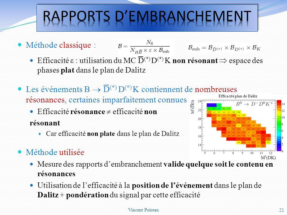 Méthode classique : Efficacité ε : utilisation du MC D (*) D (*) K non résonant espace des phases plat dans le plan de Dalitz Les événements B D (*) D