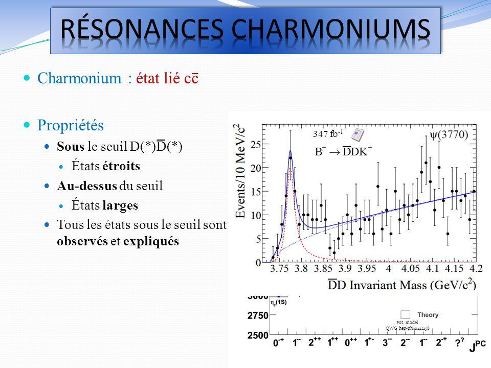 Charmonium : état lié cc Propriétés Sous le seuil D(*)D(*) États étroits Au-dessus du seuil États larges Tous les états sous le seuil sont observés et