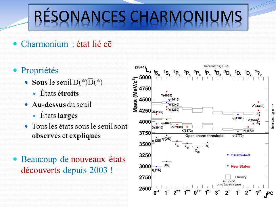 Increasing L Increasing n Pot. model QWG hep-ph/0412158 5 Charmonium : état lié cc Propriétés Sous le seuil D(*)D(*) États étroits Au-dessus du seuil
