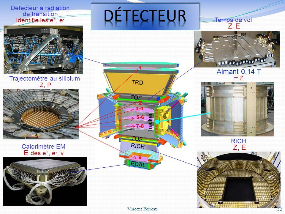 52 Vincent Poireau TRD TOF Tracker TOF RICH ECAL 1 2 7-8 3-4 9 5-6 Détecteur à radiation de transition Identifie les e +, e - Trajectomètre au siliciu
