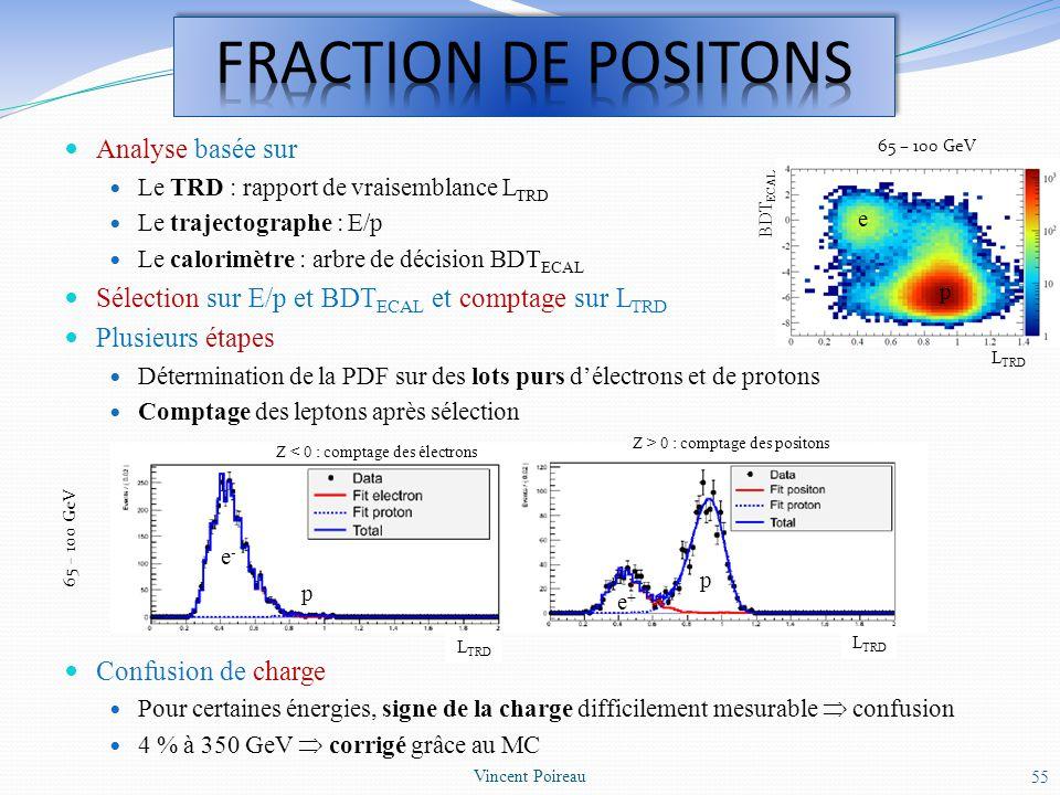 Analyse basée sur Le TRD : rapport de vraisemblance L TRD Le trajectographe : E/p Le calorimètre : arbre de décision BDT ECAL Sélection sur E/p et BDT