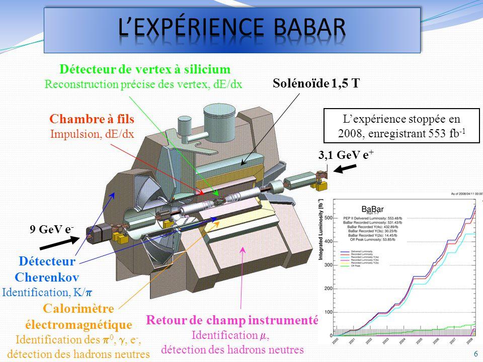 Résonance découverte en 2003 Observée par Belle, BaBar, au Tevatron, au LHC B X(3872) K, X(3872) J/ + - Vue également en J/, J/, (2S) M = (3871,68 0,17) MeV/c 2 < 1,2 MeV (90 % CL) Masse très proche du seuil D *0 D 0 (3871,8 0,4) MeV/c 2 Coïncidence .