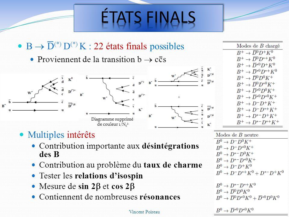 Taux de charme nombre de hadrons charmés par désintégration de B Relation entre le taux de charme et le taux de désintégration semi-leptonique B X l l Pendant longtemps, désaccord théorique de ces deux valeurs expérimentales Contribution b ccs pensée alors comme provenant principalement de B D s X, B (cc)X et B c X 1994 : contribution supplémentaire nécessaire pour b ccs B D (*) D (*) K (X) prédits non négligeables Confirmé par CLEO (1997), ALEPH (1998) et BaBar (2003) 10 Vincent Poireau
