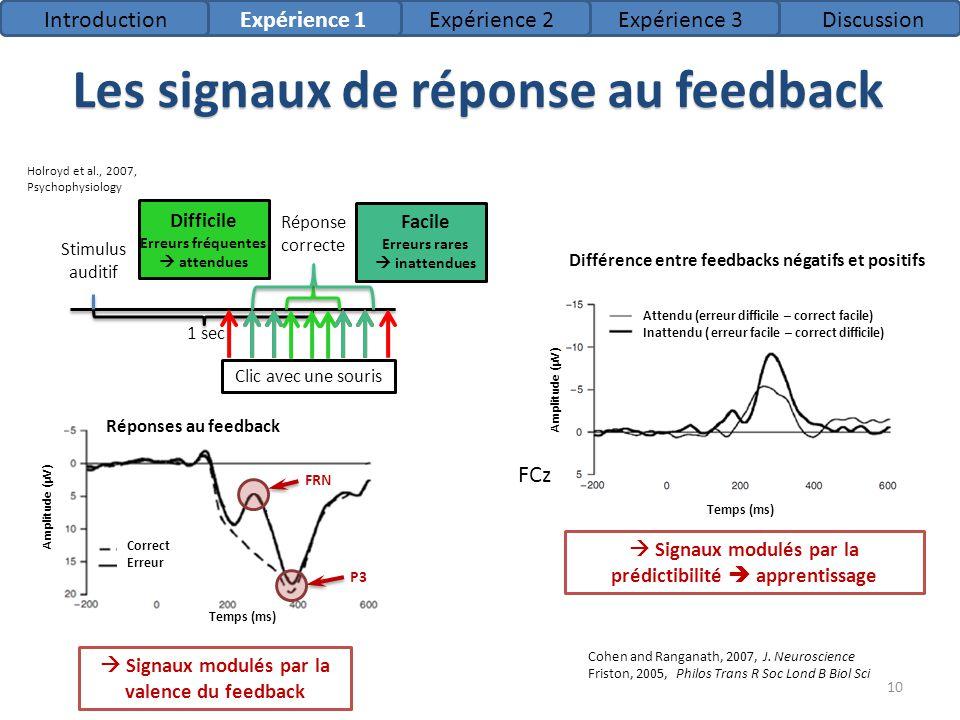 Temps (ms) Amplitude (µV) Correct Erreur Les signaux de réponse au feedback Signaux modulés par la prédictibilité apprentissage IntroductionExpérience