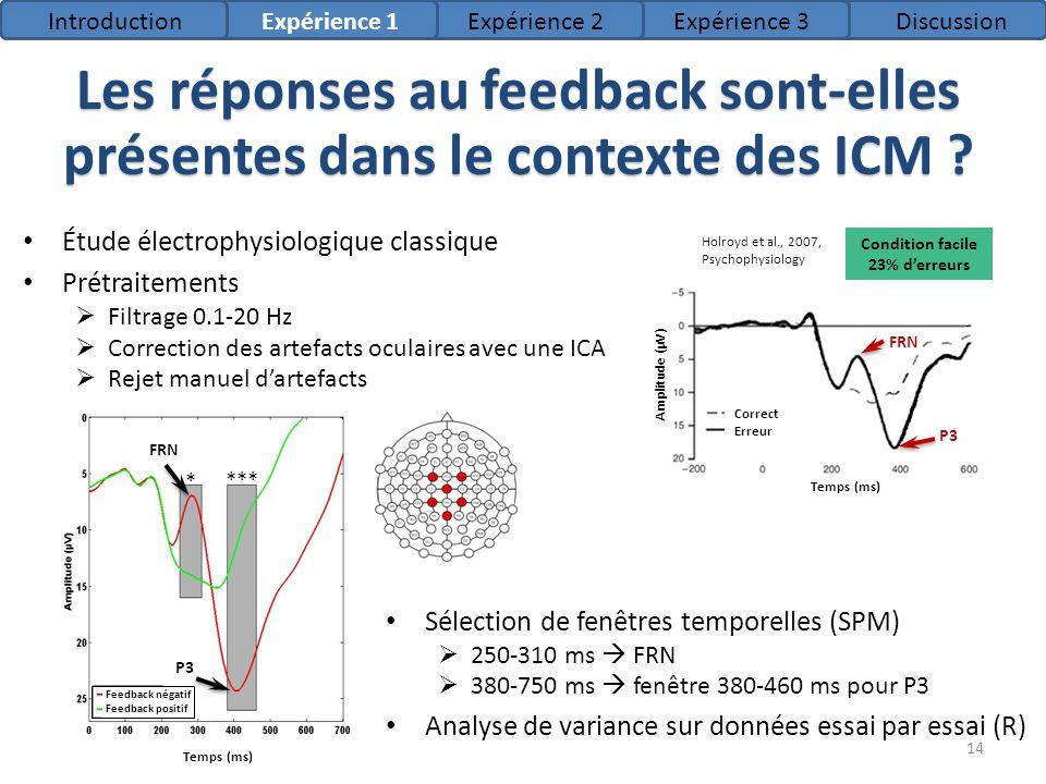 Sélection de fenêtres temporelles (SPM) 250-310 ms FRN 380-750 ms fenêtre 380-460 ms pour P3 Analyse de variance sur données essai par essai (R) Les r