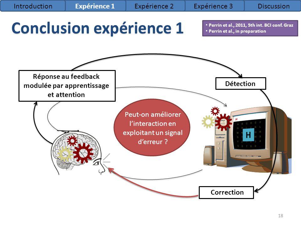 Conclusion expérience 1 IntroductionExpérience 1Expérience 2Expérience 3Discussion Perrin et al., 2011, 5th int. BCI conf. Graz Perrin et al., in prep