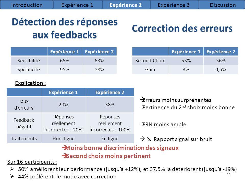 Détection des réponses aux feedbacks Expérience 1Expérience 2 Sensibilité65%63% Spécificité95%88% Explication : Erreurs moins surprenantes Pertinence