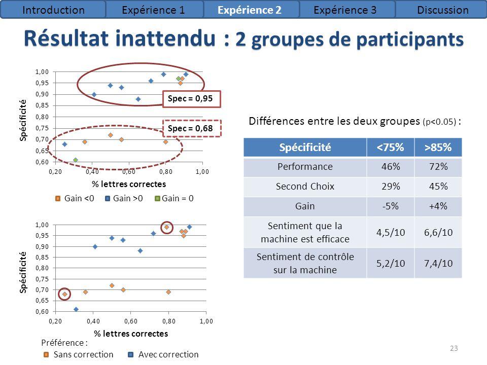 Résultat inattendu : 2 groupes de participants Différences entre les deux groupes (p<0.05) : Spécificité<75%>85% Performance46%72% Second Choix29%45%