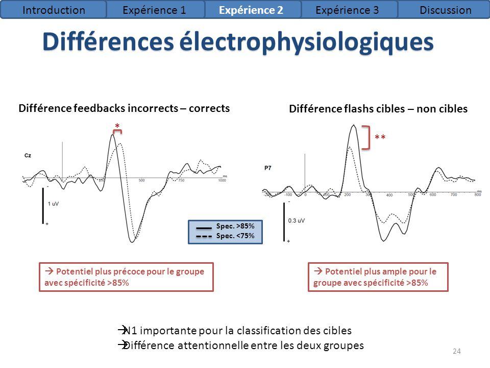Différences électrophysiologiques Différence flashs cibles – non cibles Différence feedbacks incorrects – corrects Potentiel plus précoce pour le grou