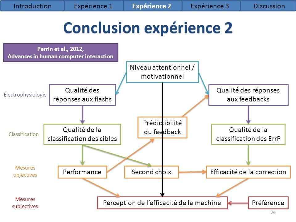 Conclusion expérience 2 Niveau attentionnel / motivationnel Qualité des réponses aux flashs Qualité des réponses aux feedbacks PerformanceSecond choix