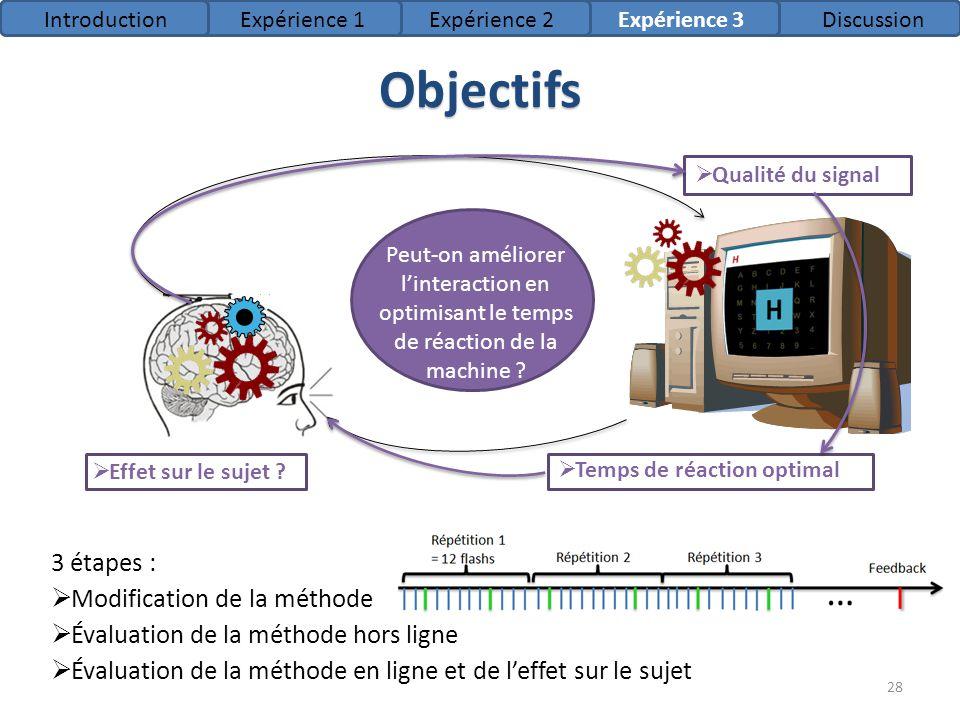 Objectifs Peut-on améliorer linteraction en optimisant le temps de réaction de la machine ? Qualité du signal Temps de réaction optimal Effet sur le s