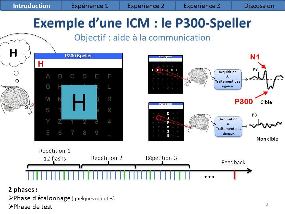 MN O P QR 567 89 _ Y Z 1 23 4 S T UVW X GHIJKL A B C DEF 2 phases : Phase détalonnage (quelques minutes) Phase de test Exemple dune ICM : le P300-Spel
