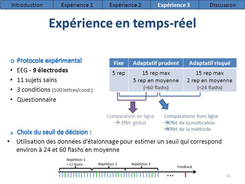 Expérience en temps-réel FixeAdaptatif prudentAdaptatif risqué 5 rep15 rep max 5 rep en moyenne (=60 flashs) 15 rep max 2 rep en moyenne (=24 flashs)