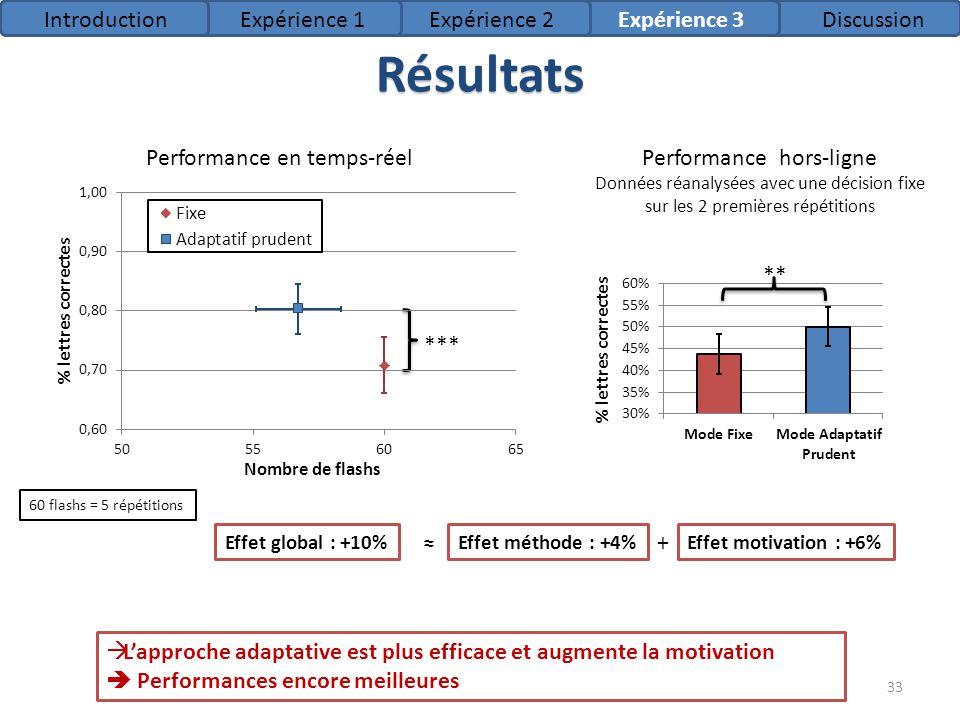 *** ** Résultats Performance en temps-réelPerformance hors-ligne Données réanalysées avec une décision fixe sur les 2 premières répétitions Lapproche