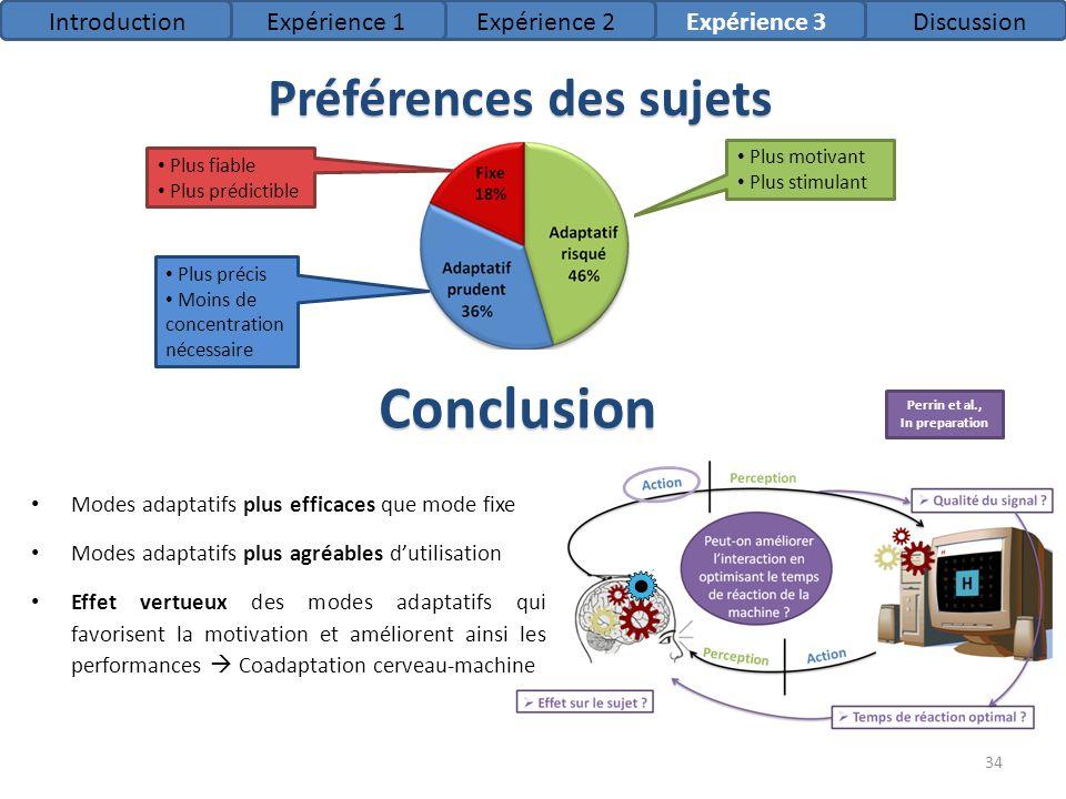 Préférences des sujets Conclusion Modes adaptatifs plus efficaces que mode fixe Modes adaptatifs plus agréables dutilisation Effet vertueux des modes