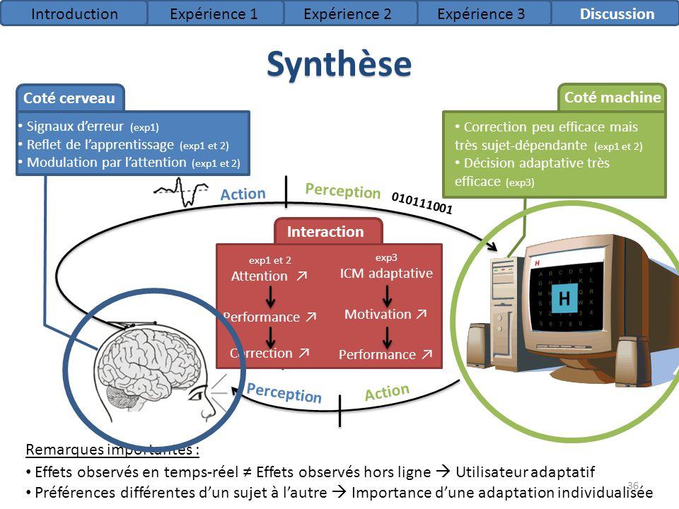 36 Synthèse IntroductionExpérience 1Expérience 2Expérience 3Discussion Action Perception Signaux derreur (exp1) Reflet de lapprentissage (exp1 et 2) M