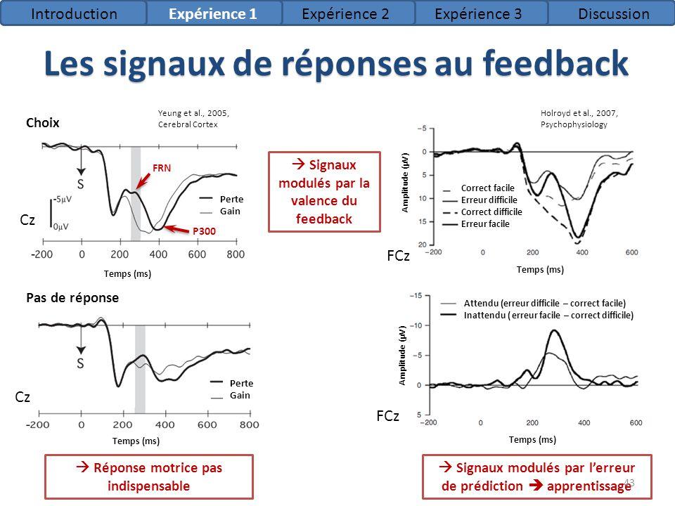 Temps (ms) Amplitude (µV) Correct Erreur Les signaux de réponses au feedback Réponse motrice pas indispensable Signaux modulés par lerreur de prédicti