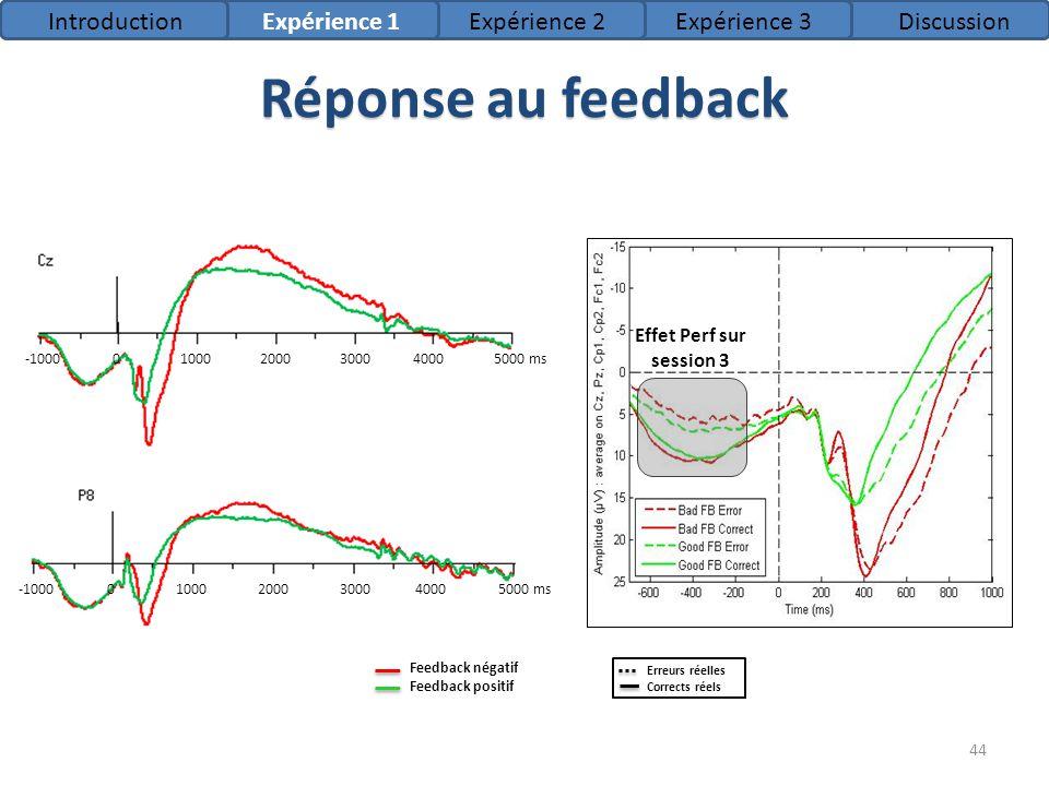 Réponse au feedback Feedback négatif Feedback positif -100010002000300040005000 ms0 -100010002000300040005000 ms0 IntroductionExpérience 1Expérience 2
