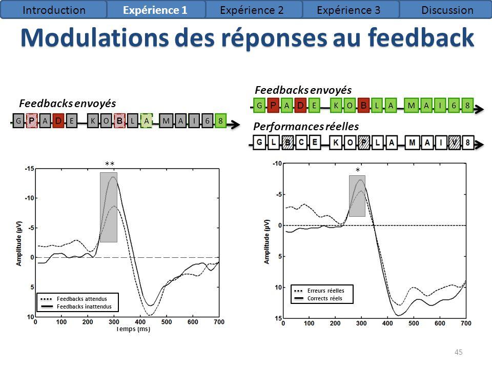 Modulations des réponses au feedback 45 Feedbacks envoyés Temps (ms) Performances réelles Feedbacks envoyés * * ** * IntroductionExpérience 1Expérienc