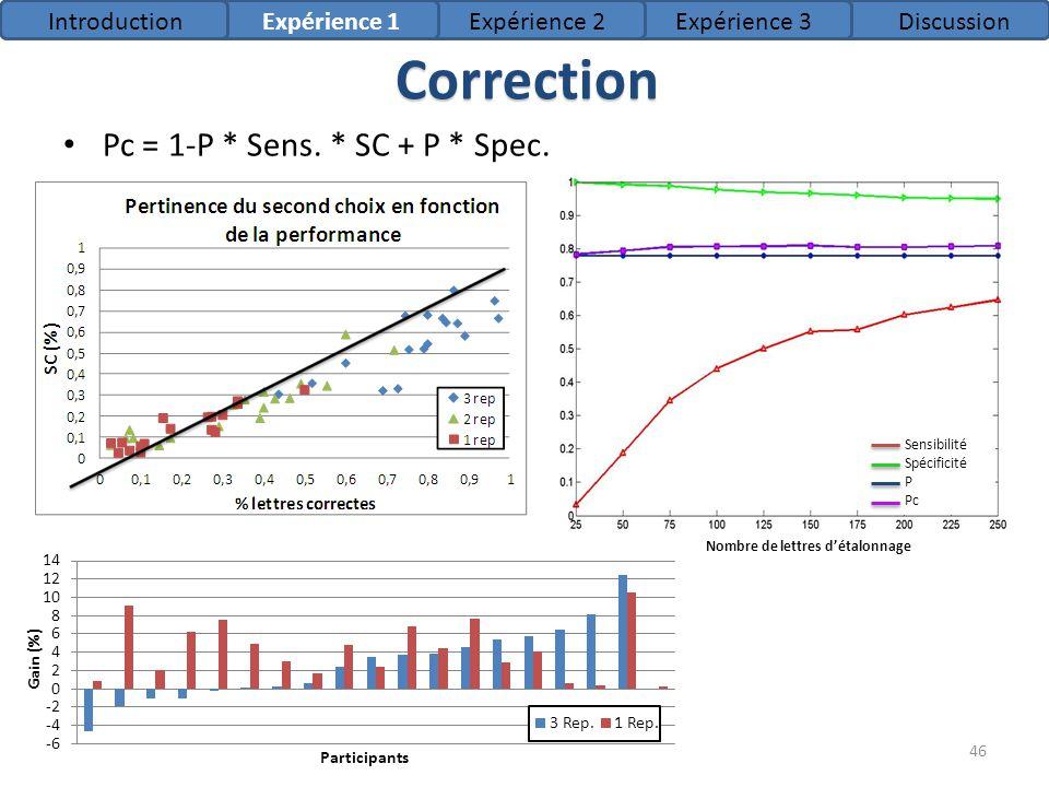 Pc = 1-P * Sens. * SC + P * Spec. 46 Nombre de lettres détalonnage Sensibilité Spécificité P Pc Correction IntroductionExpérience 1Expérience 2Expérie