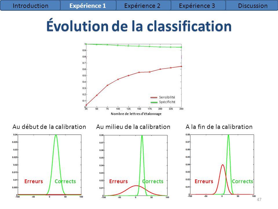 Évolution de la classification 47 CorrectsErreurs Au début de la calibrationA la fin de la calibration Nombre de lettres détalonnage Sensibilité Spéci