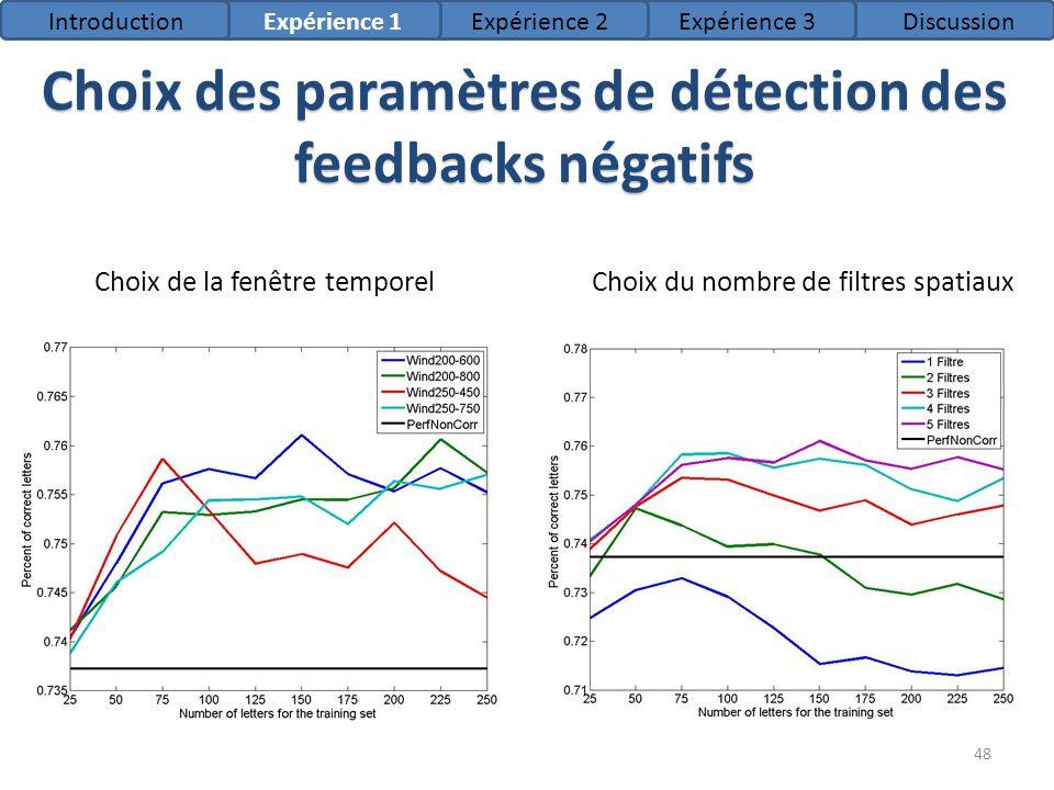 Choix de la fenêtre temporelChoix du nombre de filtres spatiaux Choix des paramètres de détection des feedbacks négatifs IntroductionExpérience 1Expér