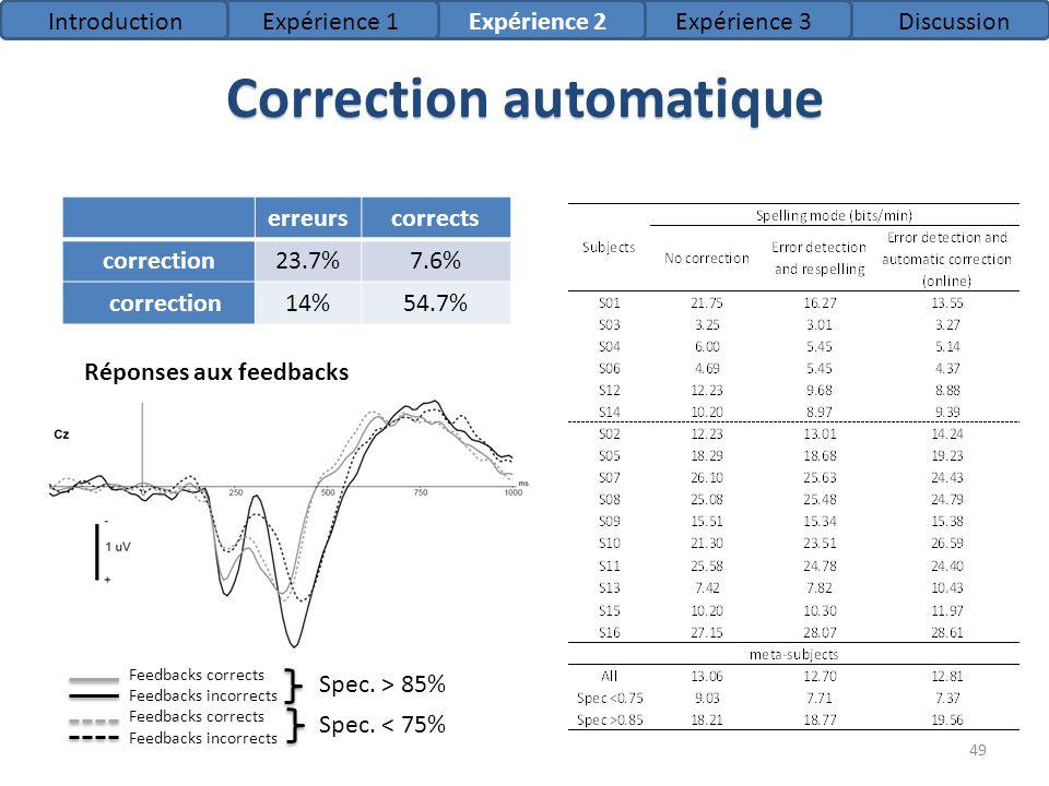 Correction automatique erreurscorrects correction23.7%7.6% correction14%54.7% 49 Réponses aux feedbacks Spec. > 85% Spec. < 75% Feedbacks corrects Fee