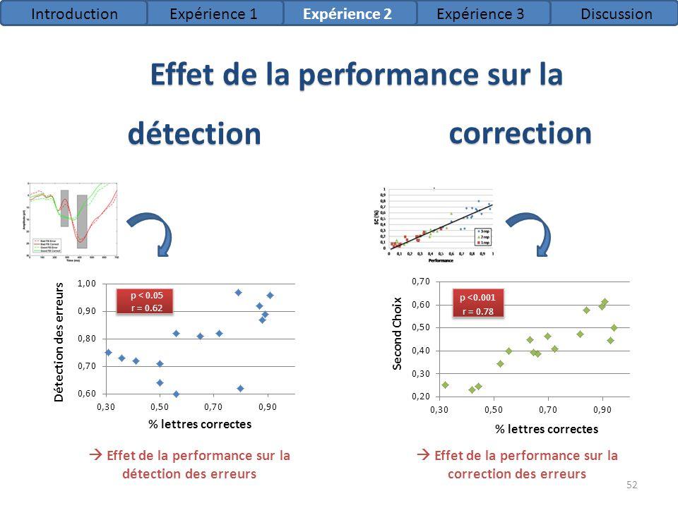 Effet de la performance sur la correction des erreurs Effet de la performance sur la détection des erreurs IntroductionExpérience 1Expérience 2Expérie