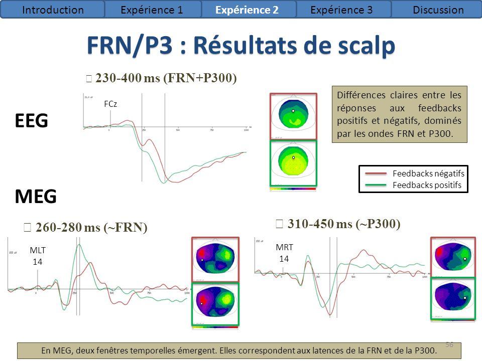 FRN/P3 : Résultats de scalp 230-400 ms (FRN+P300) FCz 310-450 ms (~P300) MRT 14 260-280 ms (~FRN) MLT 14 EEG MEG En MEG, deux fenêtres temporelles éme