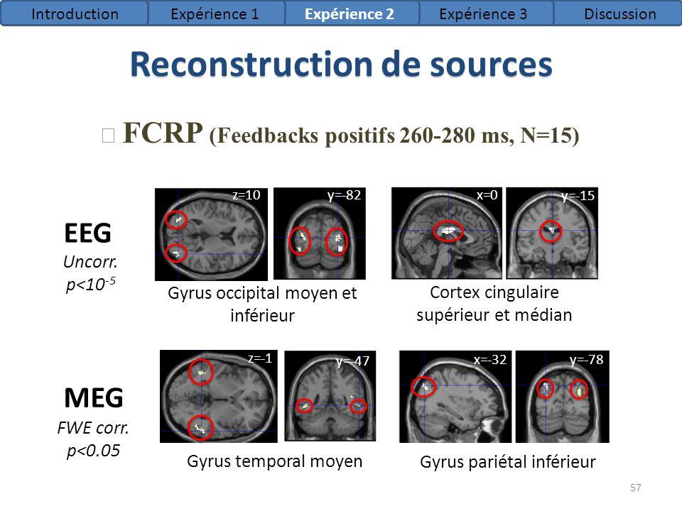 Reconstruction de sources FCRP (Feedbacks positifs 260-280 ms, N=15) EEG MEG Gyrus occipital moyen et inférieur Cortex cingulaire supérieur et médian