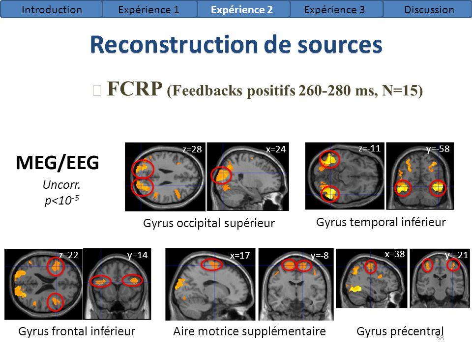 Reconstruction de sources FCRP (Feedbacks positifs 260-280 ms, N=15) MEG/EEG Gyrus frontal inférieurGyrus précentralAire motrice supplémentaire Gyrus