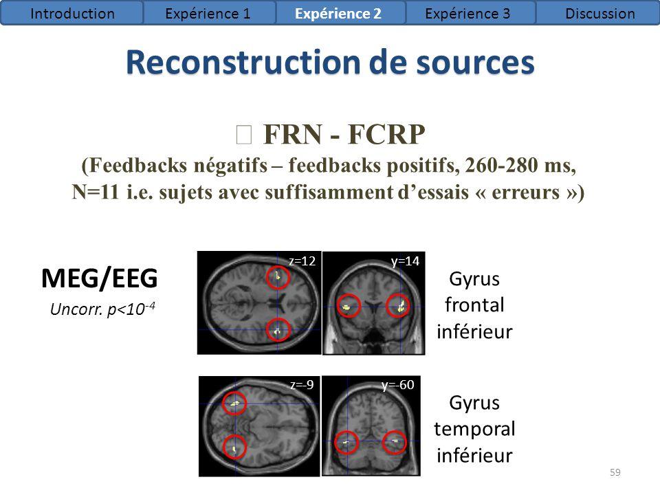 Reconstruction de sources FRN - FCRP (Feedbacks négatifs – feedbacks positifs, 260-280 ms, N=11 i.e. sujets avec suffisamment dessais « erreurs ») Gyr
