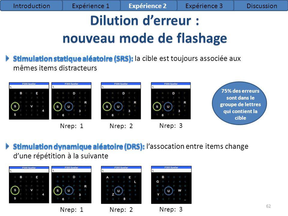 Dilution derreur : nouveau mode de flashage Nrep: 1Nrep: 2 Nrep: 3 Nrep: 1Nrep: 2 Nrep: 3 B 75% des erreurs sont dans le groupe de lettres qui contien