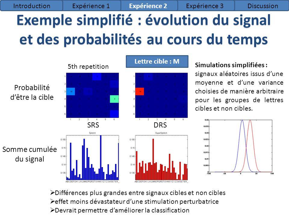 1st repetition 2 nd repetition3rd repetition4th repetition Exemple simplifié : évolution du signal et des probabilités au cours du temps 5th repetitio